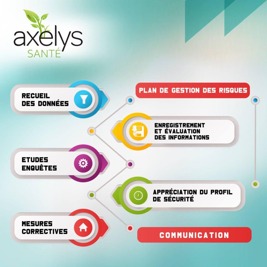 AXELYS SANTE, une CRO Euroméditerranéenne implantée en France et en Algérie - Algérie