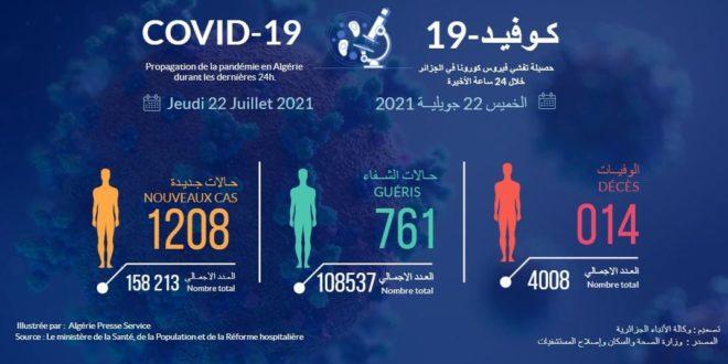Coronavirus:1208 nouveaux cas, 761 guérisons et 14 décès ces  dernières 24 heures en Algérie - Algérie